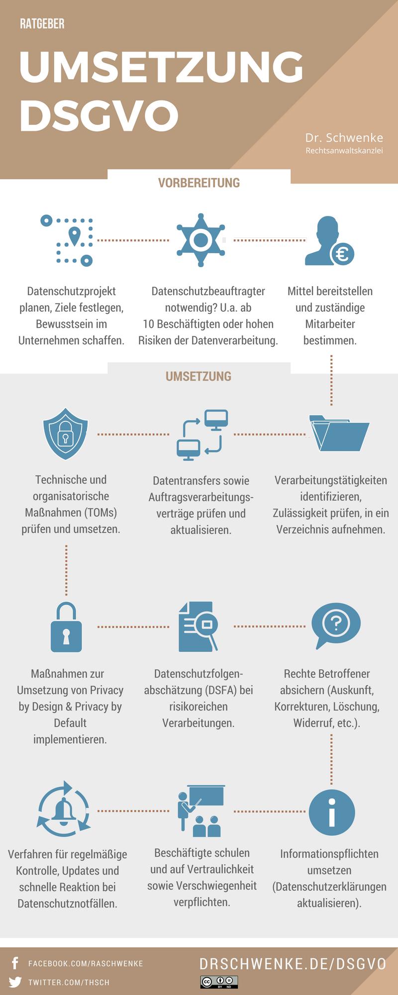 Infografik DSGVO Umsetzung Dr. Schwenke / Lizenz cc-by-nd